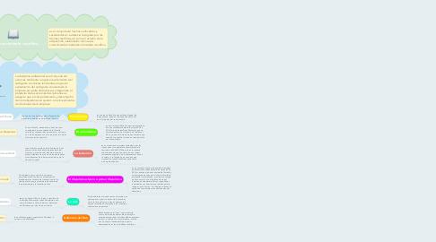 Mind Map: Investigación y Conocimiento