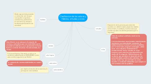 Mind Map: Clasificacion de los valores y Hábitos, virtudes y vicios