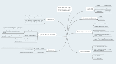 Mind Map: El Cheque