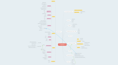 Mind Map: Rechnerarchitekturen @ thomsue