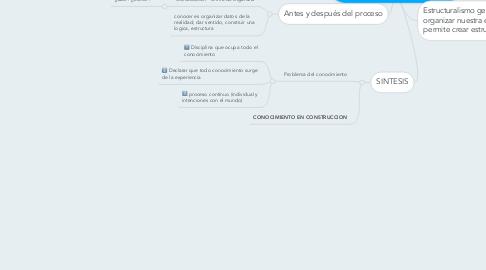 Mind Map: Origen del conocimiento cientifico