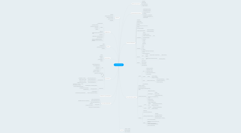 Mind Map: Sprachförderung