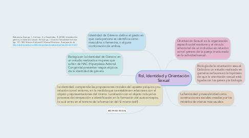 Mind Map: Rol, Identidad y Orientación Sexual