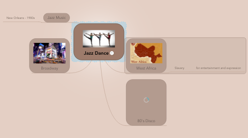 Mind Map: Jazz Dance