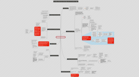Mind Map: Chapter 3: KNOWLEDGE