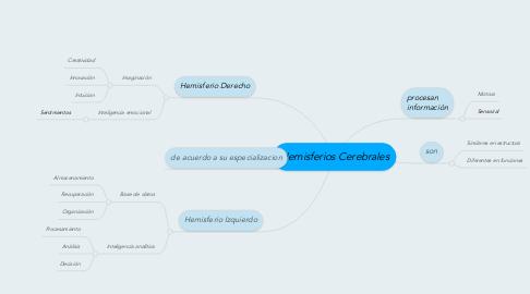 Mind Map: Hemisferios Cerebrales