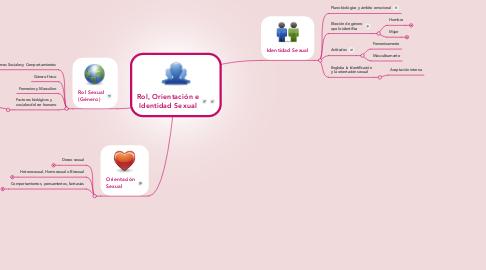 Mind Map: Rol, Orientación e Identidad Sexual