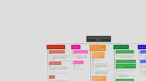 Mind Map: Organizador Gráfico Del Primer Parcial