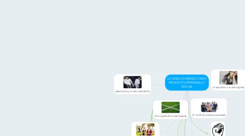 Mind Map: LA VIDA LOGRADA COMO PROYECTO PERSONAL Y SOCIAL
