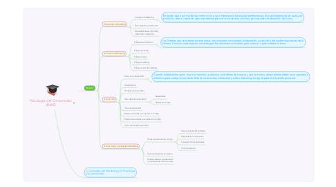 Mind Map: Psicología del Consumidor UNAD