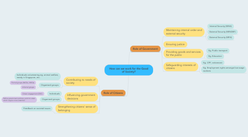 Mind Map: How can we work for the Good of Society?