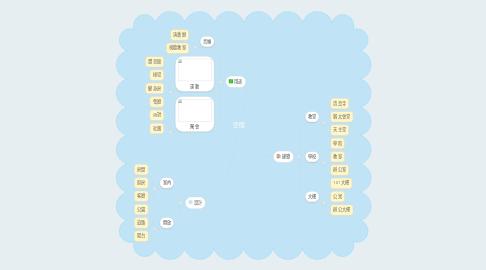 Mind Map: 空間