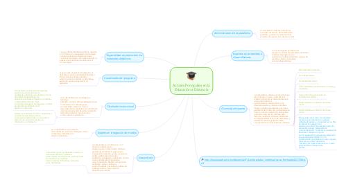 Mind Map: Actores Principales en la Educación a Distancia