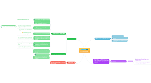 Mind Map: TUTELA CAUTELAR
