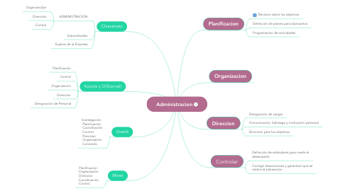 Mind Map: Administracion