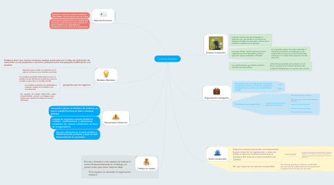 Mind Map: La Quinta disciplina