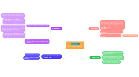 Mind Map: TUTELA DE EVIDÊNCIA
