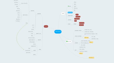 Mind Map: Y.A.T.A.K