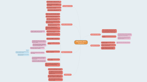 Mind Map: GMO Foods - Source Perspectives