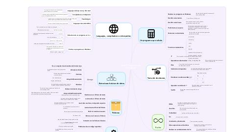 Mind Map: Tema 5. Programación estructurada