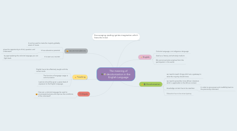 Mind Map: The meaning of decolonization in the English Language