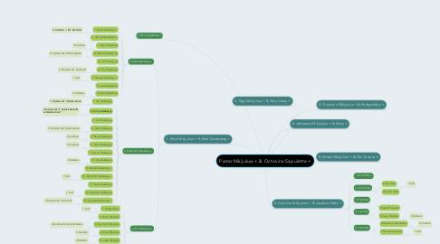 Mind Map: Pieter Nikijuluw + & Octovina Sapulette +