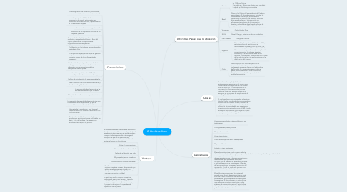 Mind Map: El Neoliberalismo