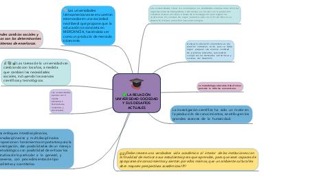 Mind Map: LA RELACIÓN UNIVERSIDAD-SOCIEDAD Y SUS DESAFÍOS ACTUALES