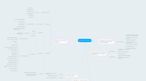 Mind Map: Història de l'Arxivística