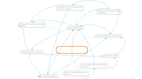 Mind Map: Carte conceptuelle gestion des ressources humaines