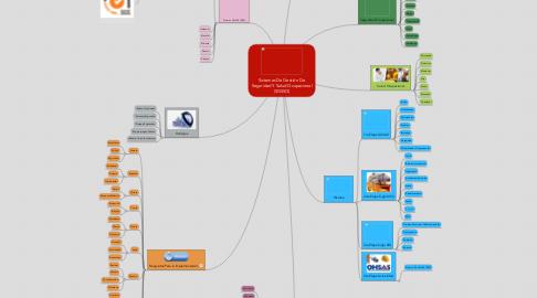 Mind Map: Sistemas De Gestión De Seguridad Y Salud Ocupacional (SGSSO)