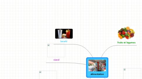 Mind Map: alimentation