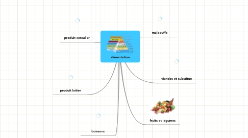 Mind Map: alimentation