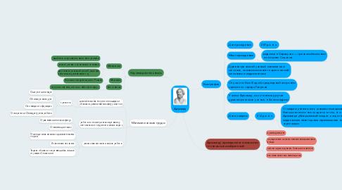 Mind Map: Архимед