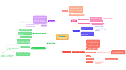 Mind Map: INCIDENTE DE RESOLUÇÃO DE DEMANDA REPETITIVA