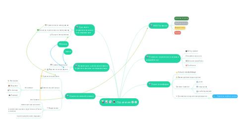 Mind Map: Стратегия