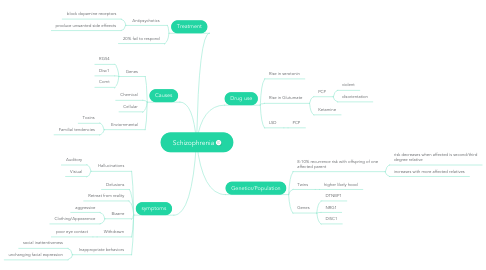 Mind Map: Schizophrenia