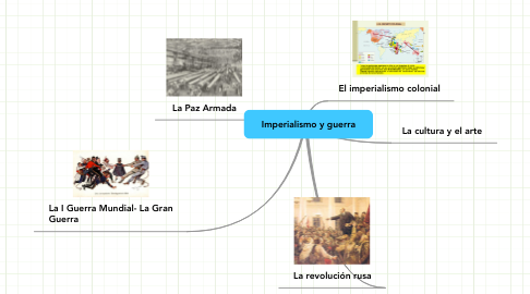 Mind Map: Imperialismo y guerra