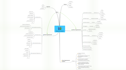 Mind Map: Organización Laboral