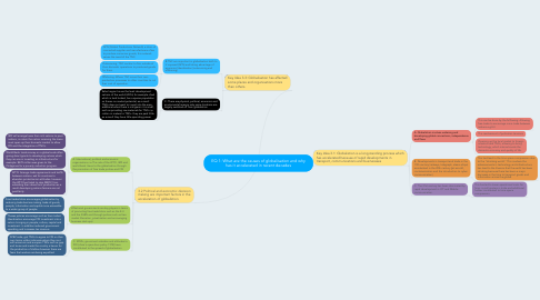 Mind Map: EQ 1: What are the causes of globalisation and why has it accelerated in recent decades