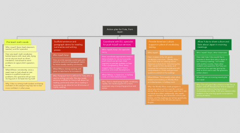 Mind Map: Action plan for Yuka, from Japan