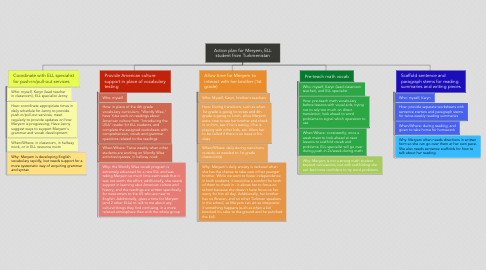 Mind Map: Action plan for Meryem, ELL student from Turkmenistan