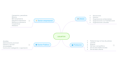Mind Map: usuarios