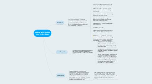 Mind Map: subcompetencias comunicativas