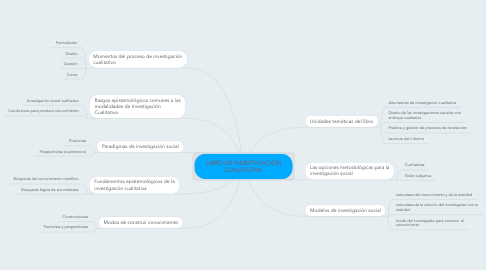 Mind Map: LIBRO DE INVESTIGACIÓN CUALITATIVA