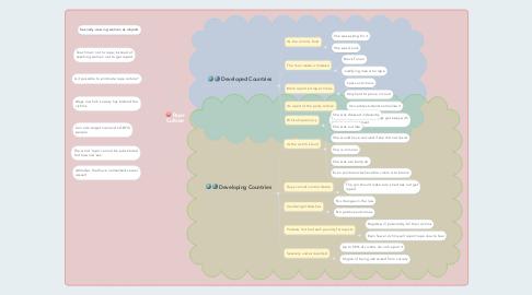 Mind Map: Rape Culture
