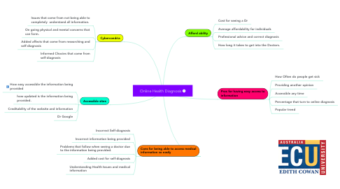 Mind Map: Online Health Diagnosis