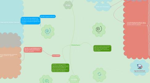 Mind Map: Modelo Espiral