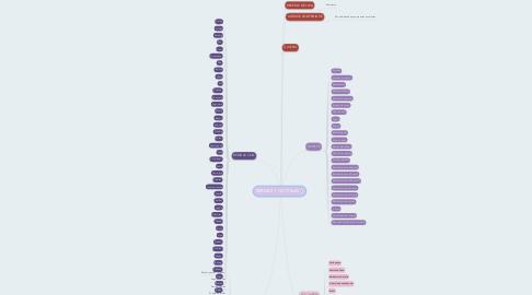 Mind Map: BEBIDAS Y COCTELES