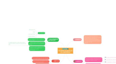 Mind Map: INCIDENTE DE ASSUNÇÃO DE COMPETÊNCIA